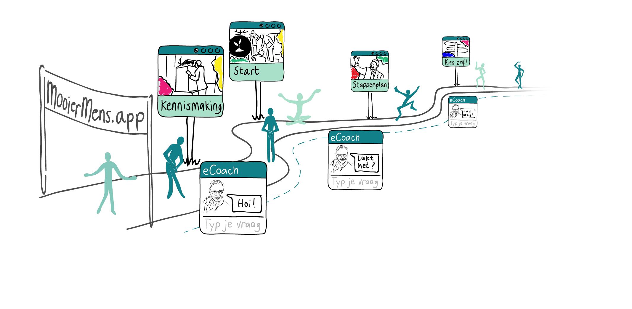 Mooiermens.app infographic